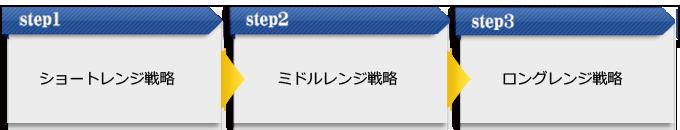 「ショートレンジ戦略」→「ミドルレンジ戦略」→「ロングレンジ戦略」
